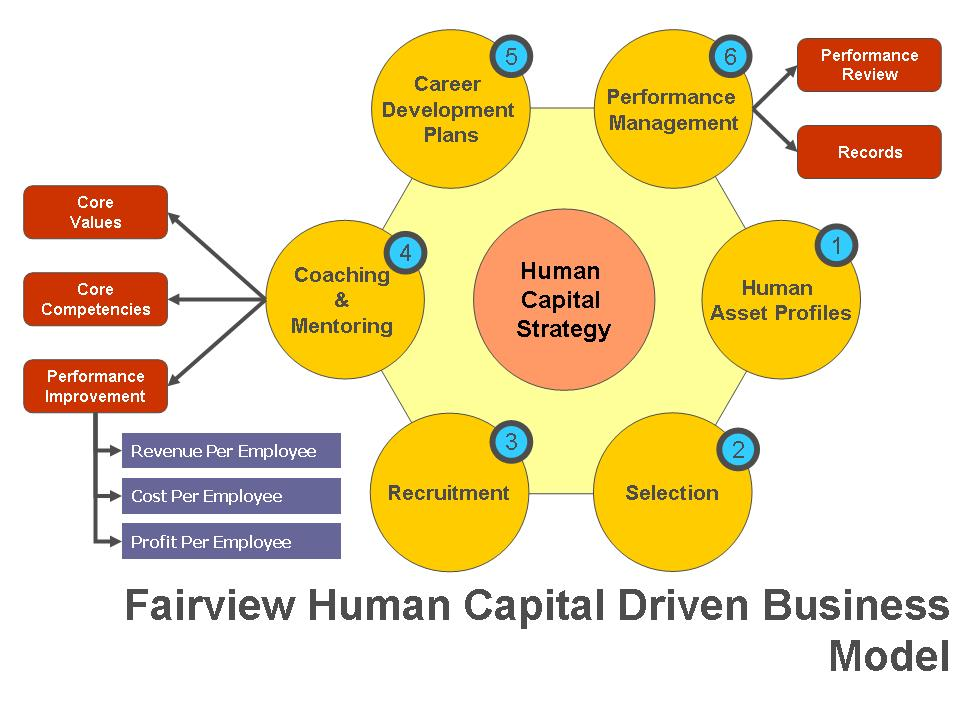 human capital planning a review of 4 white paper: 10 principles for building an effective human capital plan the employee-customer- profit chain harvard business review: jan-feb 1998.